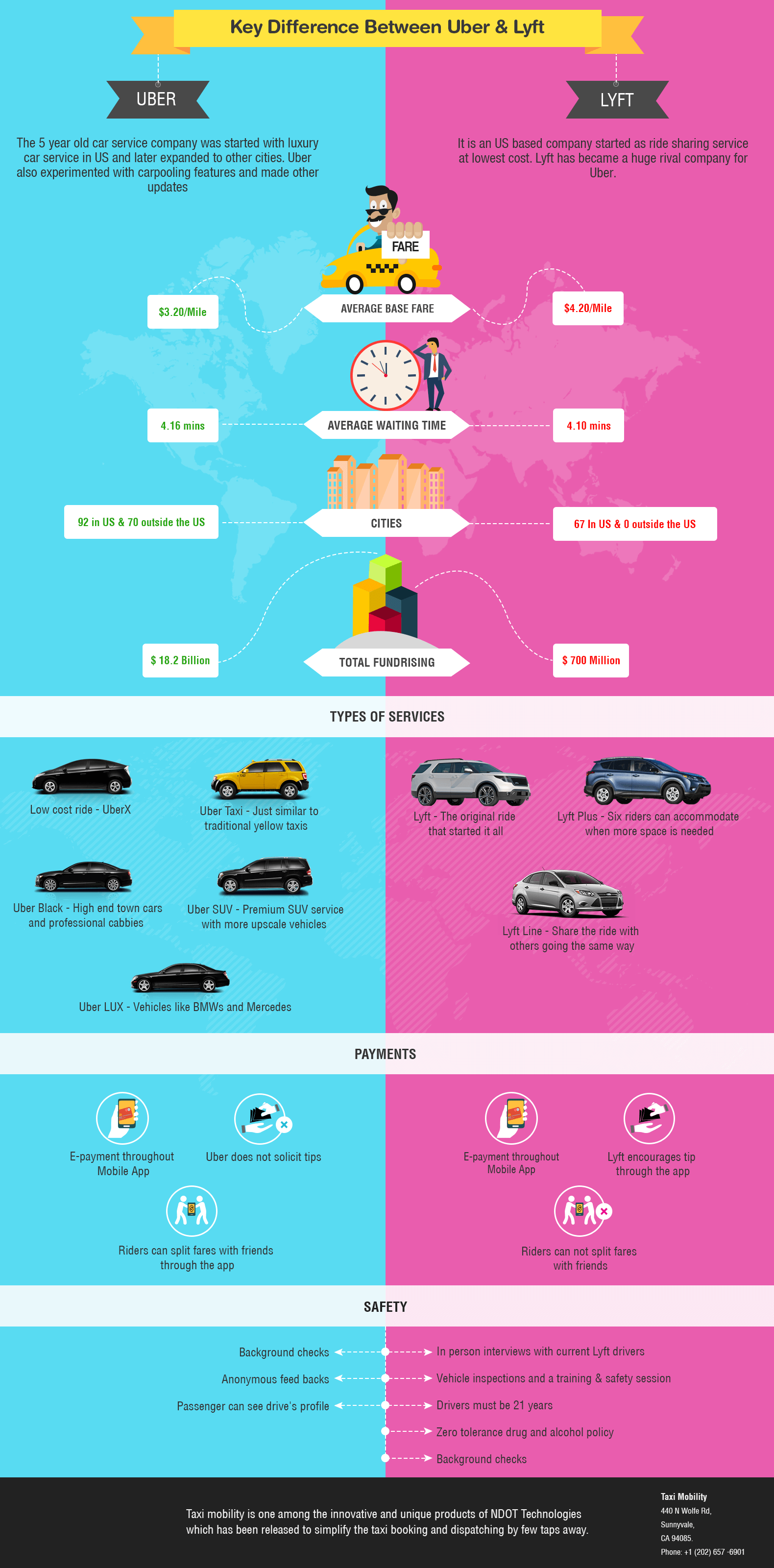 The Key Difference Between Uber and Lyft