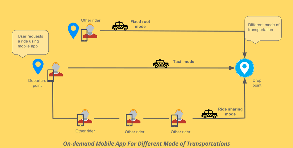 how taxi app works